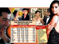 Arap gençlerin evlilik şartı Türk dizi mekanlarında balayı