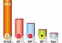 İşte CHP'yi üzecek son seçim anketi